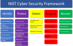 Understanding the DoC's NIST Cyber Security Framework